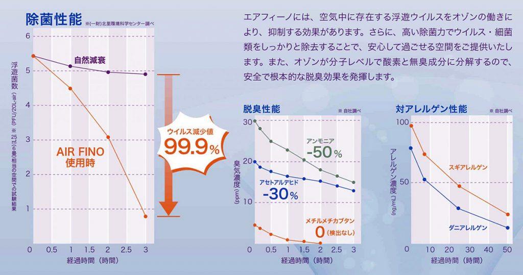 【画像】オゾンによる抑制効果